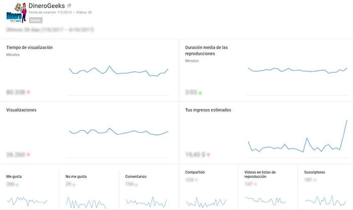 Analytics en YouTube