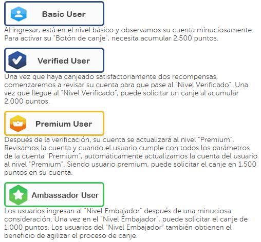 Niveles de usuario Univox Communitty